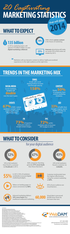 20-Captivating-Marketing-Statistics